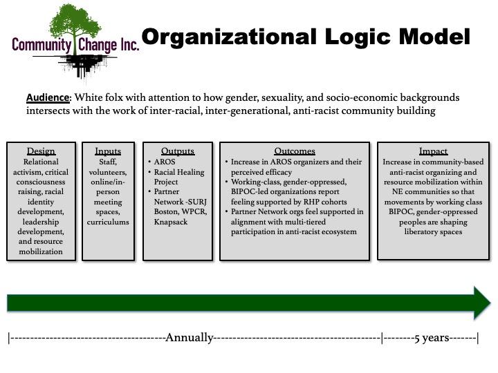 CCI Program Logic Model (1)